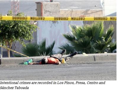 Intentional crimes are recorded in Los Pinos, Presa, Centro and Sánchez Taboada: